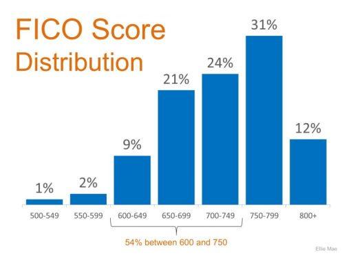 FICO-Score-STM-768x576